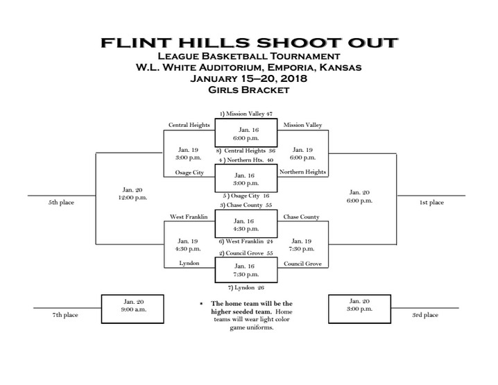 2018 FHL Girls' Bracket